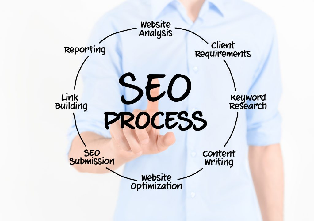 SEO Basics Small Businesses Should Know