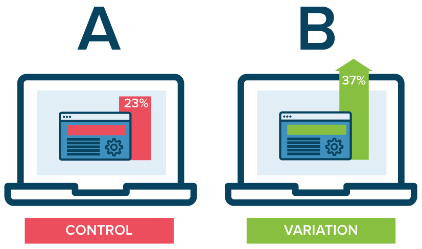 A/B Testing: Why Is it Not Working for You?